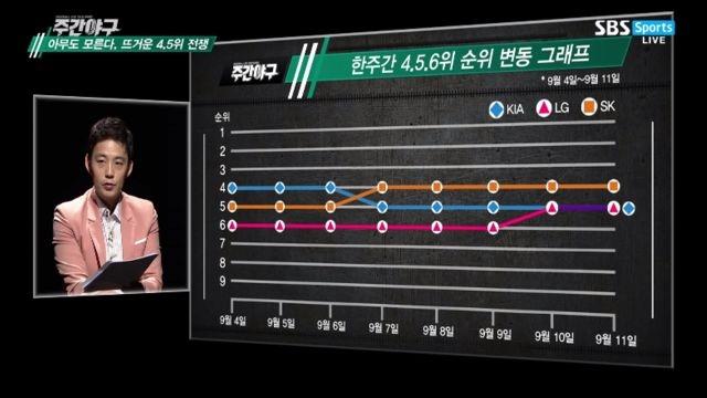 [주관야구] 아무도 모른다 뜨거운 '4,5위 전쟁'