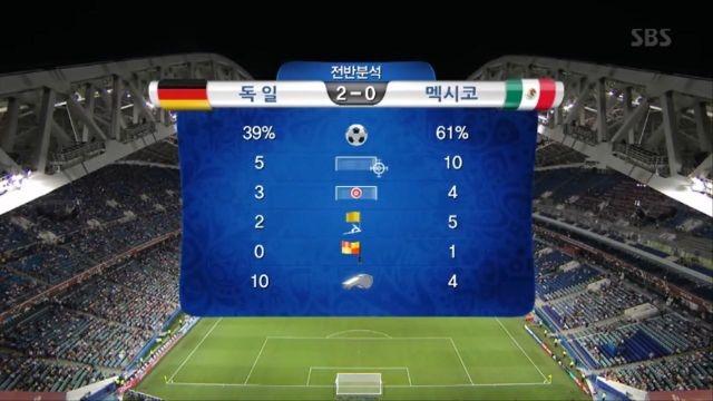 [독일 vs 멕시코] 전반 하이라이트 썸네일 이미지